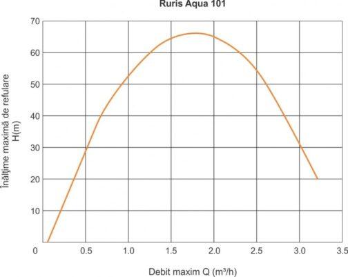 Потопяема помпа Ruris Aqua 101