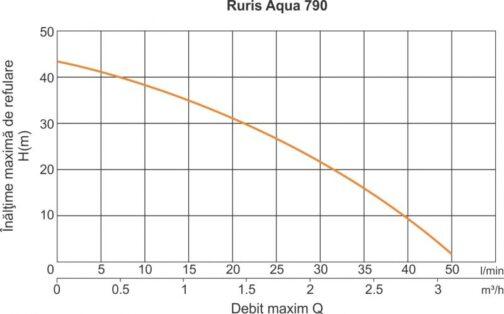 Потопяема помпа Ruris Aqua 790